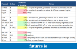 Selling Options on Futures?-initial-margin-compare.png