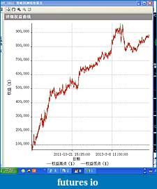 Same strategy, same asset, two different timeframes ?-qq-20140622125827.jpg