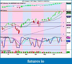 The MARKET,  Indices, ETFs and other stocks-spy-weekly-_-spy-daily-12_8_2013-6_28_2014.jpg