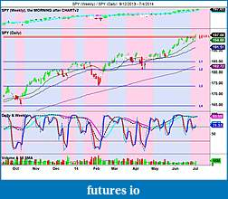The MARKET,  Indices, ETFs and other stocks-spy-weekly-_-spy-daily-9_12_2013-7_4_2014.jpg