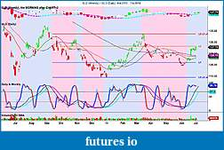 Precious Metals: Stocks and ETFs-gld-weekly-_-gld-daily-6_4_2013-7_4_2014.jpg