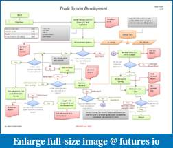 A Quant's  perspective on building a trading system.-flow-chart.pdf