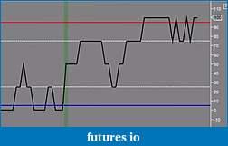 Unleash Full Potential of Laguerre Oscillator?-osc-5-levels.jpg