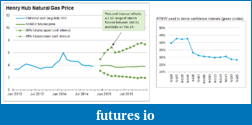 Selling Options on Futures?-nat-gas-forecast.png