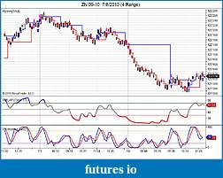 Swing Point - Support Resistance based-zn-09-10-7_8_2010-4-range-.jpg