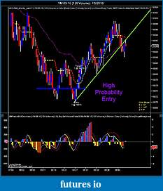 Book Discussion: Reading Price Charts Bar by Bar by Al Brooks-ym-09-10-128-volume-7_9_2010_848.jpg
