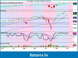 The MARKET,  Indices, ETFs and other stocks-spy-weekly-_-spy-daily-5_28_2014-12_5_2014.jpg