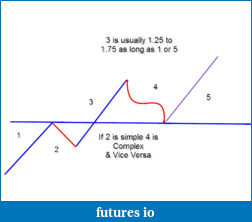 Elliott Wave Theory and Patterns-eliottwave.png