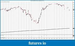 SMA on differnt time chart-ym-03-15-60-min-_-ym-03-15-daily-02_01_2015.jpg
