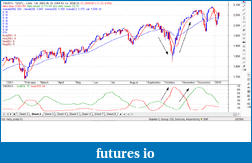 detect bull/bear market with RSI-bullbearrsi-gspc.png