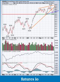 cunparis weekly S&P 500 Outlook-20090904-qqqq-daily.png