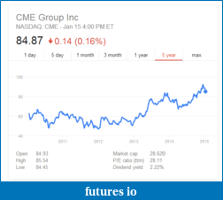 CME Group Sees Record Volumes in 2014-2015-01-15_2049.png