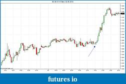 Can an opening range be used to determine type of day?-6e-09-10-15-min-02_08_2010.jpg
