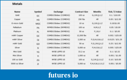 Futures Spreadsheet or webstie that....-2015-05-18-ampfutures-...-metals.png