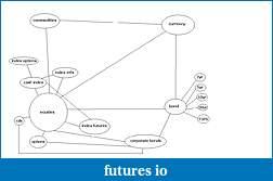 how do you think markets work?-overmodel.jpg