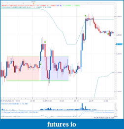 London Session - Opening Range Breakout - GBP-gbp-20150706.png