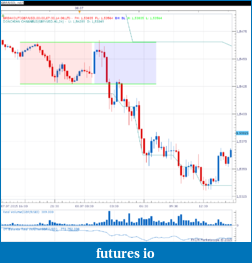 London Session - Opening Range Breakout - GBP-gbp-20150708.png