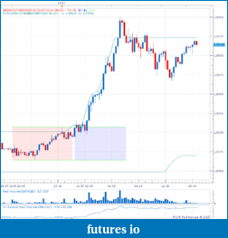 London Session - Opening Range Breakout - GBP-gbp-20150710.png