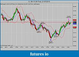 TF Trading Journal (without  indicators)-cl-09-15-30-tick-21_07_2015.jpg