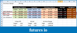 shodson's Trading Journal-20100824-first-hour-guides.png