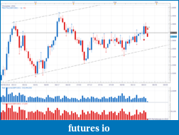 VPA Forex trading Practice-charts-daily.png