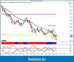 Perrys Trading Platform-donchianrectangle-audusd-9_1_2010-4-range-.jpg