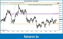 Are Fibonacci retracements and projections useful?-es-12-15-1-min-10_27_15.jpg