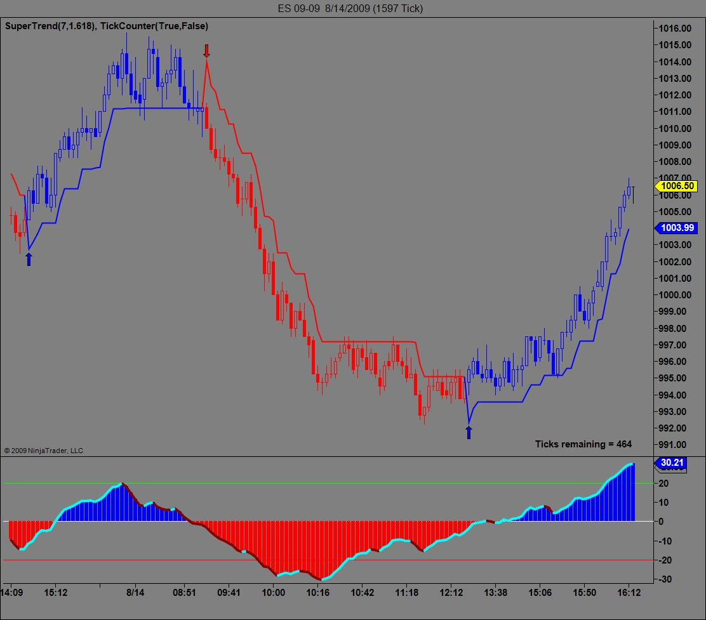 Trend Strength Indicators - NinjaTrader | futures io social day trading