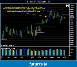 How to use volume in your trading-20090915-cl-hvc-before-news.jpg