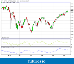 ARE WE NEARING A CYCLICAL TOP IN THE S&P 500?-bbbe79348addee415ede16798fdffa71.png