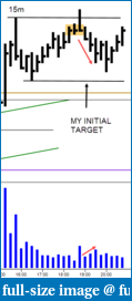 The S&P Chronicles - An Amalgamation of Wyckoff, VSA and Price Action-15m.png