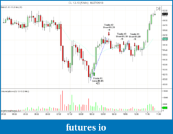 Tiger's Price Action Journal-cl-12-10-5-min-10_27_2010.png