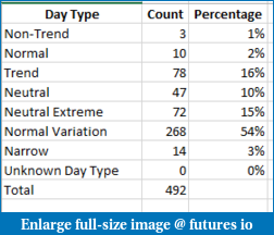 Statistically, How Often Do Trends, Range, and choppy days occur?-day-type-statistics-es-2011-2013.png