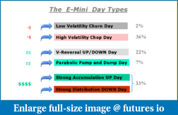 Statistically, How Often Do Trends, Range, and choppy days occur?-emini-day-type-frequency.png