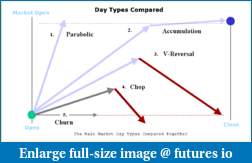 Statistically, How Often Do Trends, Range, and choppy days occur?-power-emini-trading-day-types.png