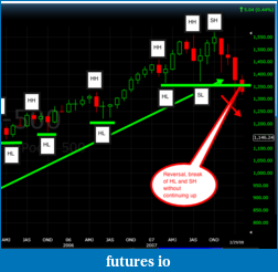 AR01 Market Structure Basics-sp-500-start-reversal.png
