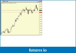 EURUSD  trading-euro-level.png