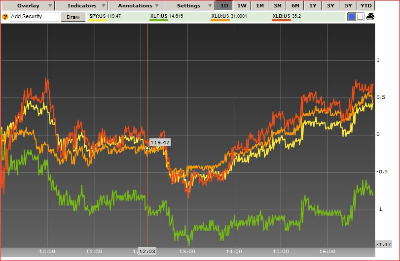 Relative Performance Indicator Futures Io