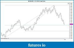 EURUSD  trading-confluence.jpg