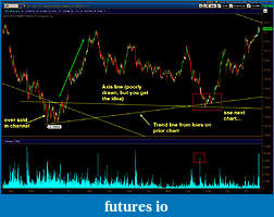 Wyckoff Trading Method-bonds_5_min.jpg