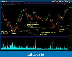Wyckoff Trading Method-bonds_5_min.jpg