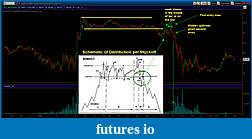 Wyckoff Trading Method-cl10min_dist.jpg
