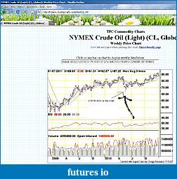 Crude Oil low, which is correct?-crude-weekly-omega-research.jpg