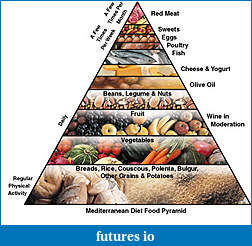 Click image for larger version  Name:mediterranean-diet-food-pyramid[1].jpg Views:43 Size:40.8 KB ID:28168