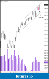Wyckoff Trading Method-1-15-2011-es-daily-id.png