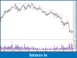Wyckoff Trading Method-1-16-2011-downtrend-trades-5-min.png