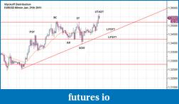Wyckoff Trading Method-eurusd_spot_60min_distribution.png
