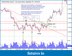 Wyckoff Trading Method-accum.-eurusd-spot_60min.png