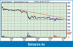 Gold in 2011-23jan.jpg