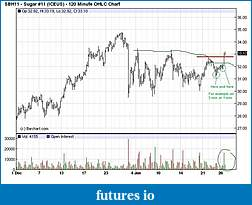 Wyckoff Trading Method-surgar_.jpg
